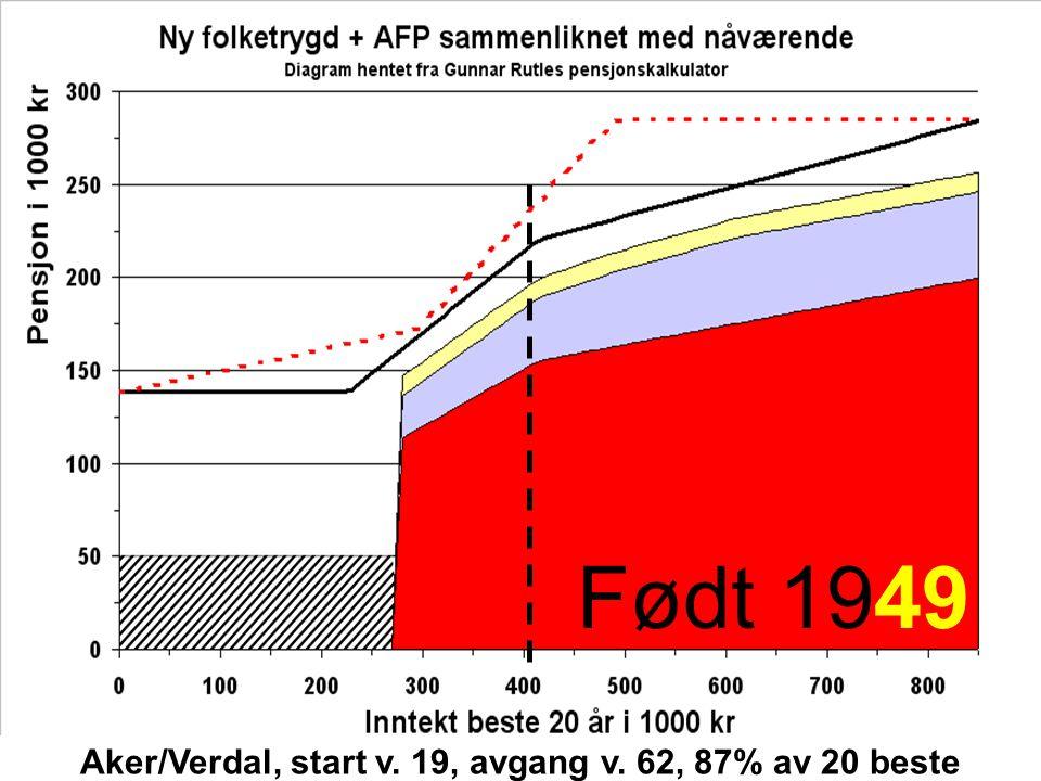 Født 1983Født 1963Født 1949 Aker/Verdal, start v. 19, avgang v. 62, 87% av 20 beste