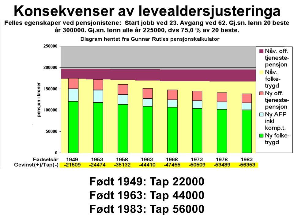Født 1949: Tap 22000 Født 1963: Tap 44000 Født 1983: Tap 56000 Konsekvenser av levealdersjusteringa