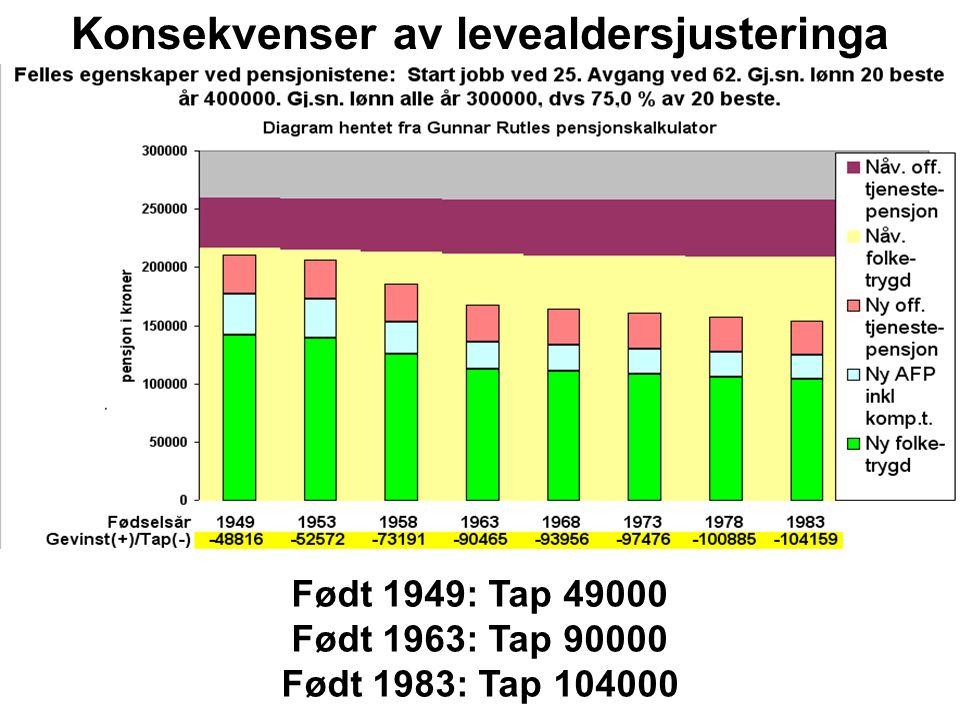 Født 1949: Tap 49000 Født 1963: Tap 90000 Født 1983: Tap 104000 Konsekvenser av levealdersjusteringa