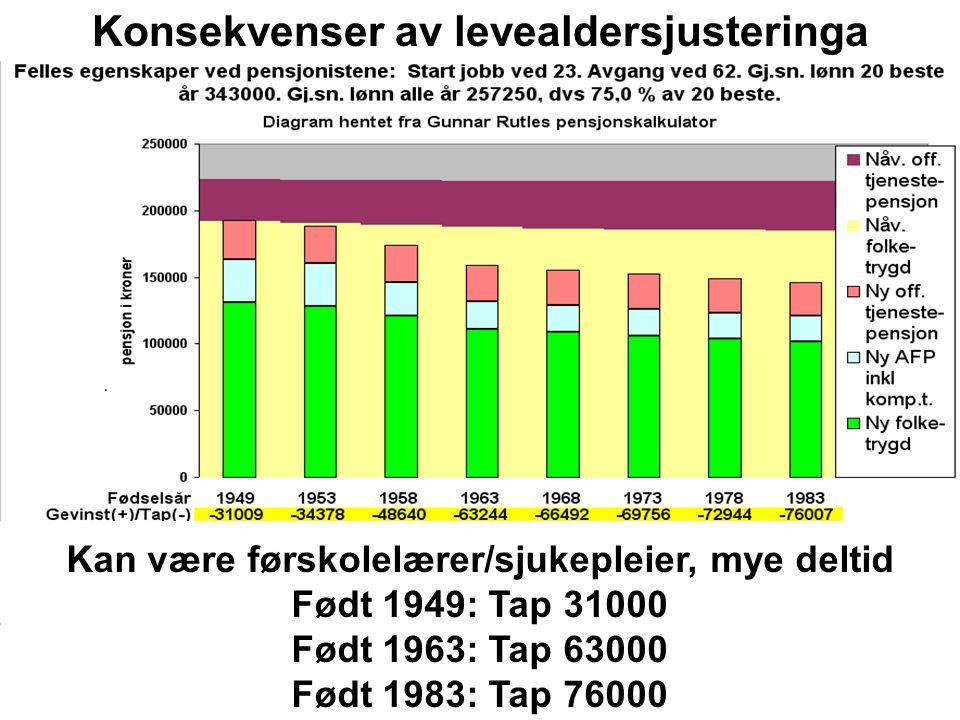 Kan være førskolelærer/sjukepleier, mye deltid Født 1949: Tap 31000 Født 1963: Tap 63000 Født 1983: Tap 76000 Konsekvenser av levealdersjusteringa