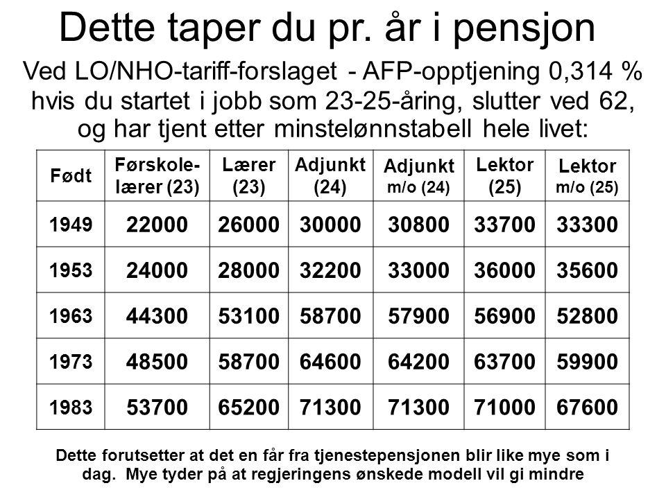 Dette taper du pr. år i pensjon Ved LO/NHO-tariff-forslaget - AFP-opptjening 0,314 % hvis du startet i jobb som 23-25-åring, slutter ved 62, og har tj