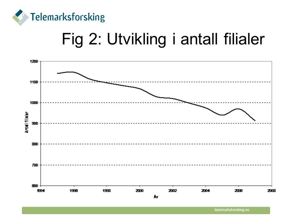© Telemarksforsking telemarksforsking.no Fig 2: Utvikling i antall filialer