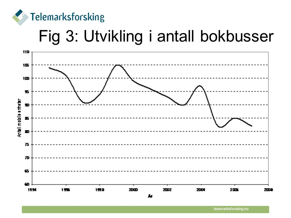© Telemarksforsking telemarksforsking.no Fig 4: Utvikling i åpningstid per uke