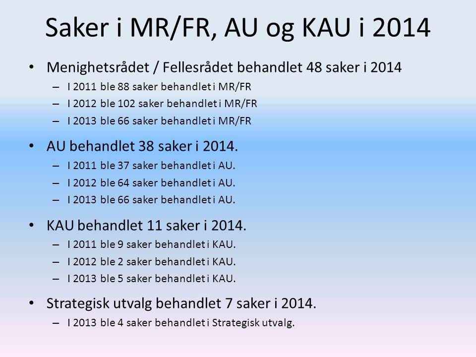 Saker i MR/FR, AU og KAU i 2014 Menighetsrådet / Fellesrådet behandlet 48 saker i 2014 – I 2011 ble 88 saker behandlet i MR/FR – I 2012 ble 102 saker behandlet i MR/FR – I 2013 ble 66 saker behandlet i MR/FR AU behandlet 38 saker i 2014.