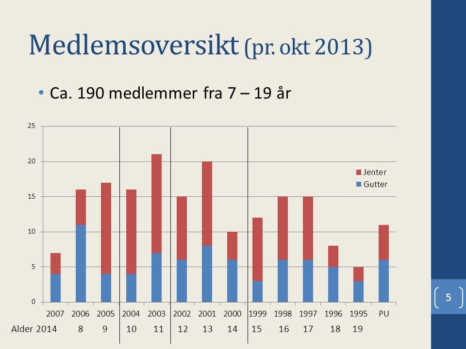 Medlemsoversikt (pr. okt 2013) Ca. 190 medlemmer fra 7 – 19 år 5 Alder 2014 8 9 10 11 12 13 14 15 16 17 18 19