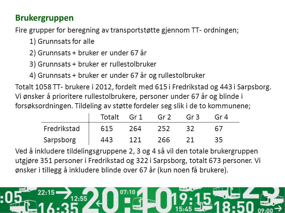 Brukergruppen Fire grupper for beregning av transportstøtte gjennom TT- ordningen; 1) Grunnsats for alle 2) Grunnsats + bruker er under 67 år 3) Grunnsats + bruker er rullestolbruker 4) Grunnsats + bruker er under 67 år og rullestolbruker Totalt 1058 TT- brukere i 2012, fordelt med 615 i Fredrikstad og 443 i Sarpsborg.