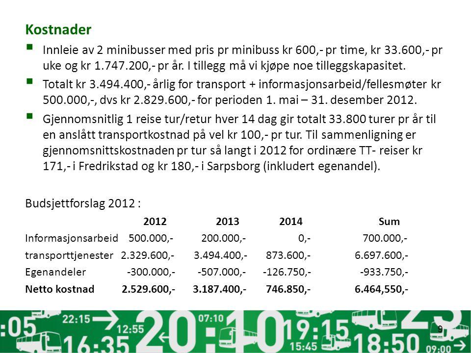 Kostnader  Innleie av 2 minibusser med pris pr minibuss kr 600,- pr time, kr 33.600,- pr uke og kr 1.747.200,- pr år. I tillegg må vi kjøpe noe tille