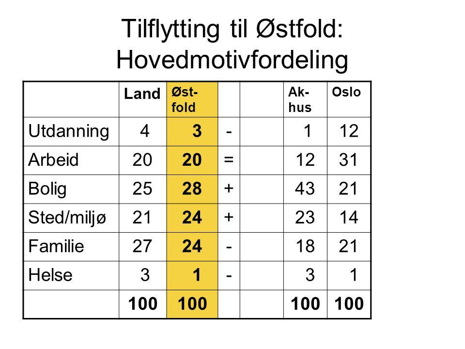 Tilflytting til Østfold: Hovedmotivfordeling Land Øst- fold Ak- hus Oslo Utdanning 4 3- 112 Arbeid20 =1231 Bolig2528+4321 Sted/miljø2124+2314 Familie2