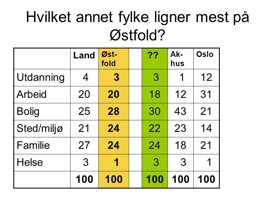 Hvilket annet fylke ligner mest på Østfold? Land Øst- fold ?? Ak- hus Oslo Utdanning 4 3 3 112 Arbeid20 181231 Bolig2528304321 Sted/miljø2124222314 Fa