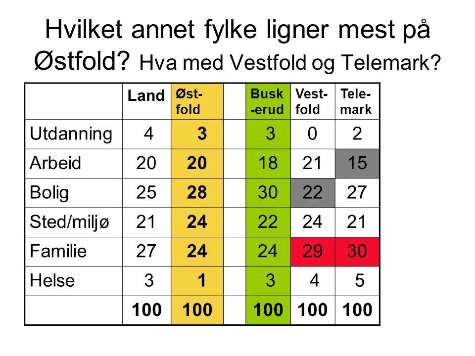 Hvilket annet fylke ligner mest på Østfold? Hva med Vestfold og Telemark? Land Øst- fold Busk -erud Vest- fold Tele- mark Utdanning 4 3 302 Arbeid20 1