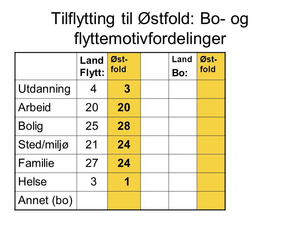Tilflytting til Østfold: Bo- og flyttemotivfordelinger Land Flytt: Øst- fold Land Bo: Øst- fold Utdanning 4 3 Arbeid20 Bolig2528 Sted/miljø2124 Famili