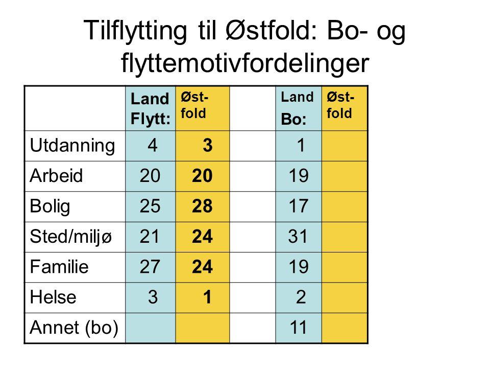 Tilflytting til Østfold: Bo- og flyttemotivfordelinger Land Flytt: Øst- fold Land Bo: Øst- fold Utdanning 4 3 1 Arbeid20 19 Bolig252817 Sted/miljø2124