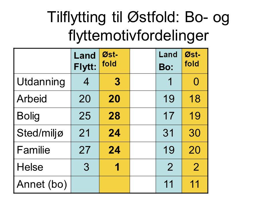 Tilflytting til Østfold: Bo- og flyttemotivfordelinger Land Flytt: Øst- fold Land Bo: Øst- fold Utdanning 4 3 1 0 Arbeid20 1918 Bolig25281719 Sted/mil
