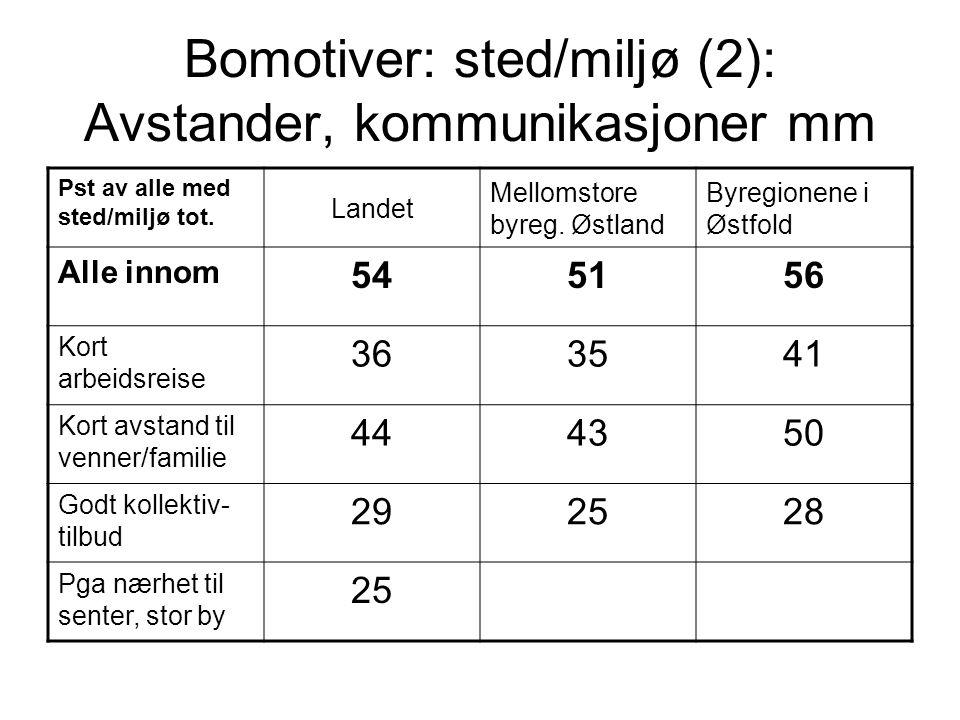 Bomotiver: sted/miljø (2): Avstander, kommunikasjoner mm Pst av alle med sted/miljø tot. Landet Mellomstore byreg. Østland Byregionene i Østfold Alle