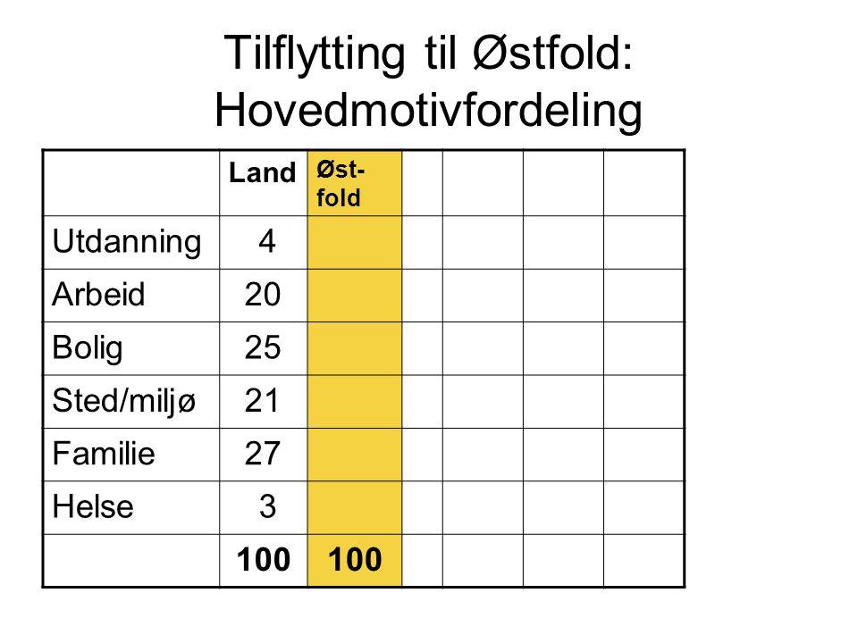 Tilflytting til Østfold: Hovedmotivfordeling Land Øst- fold Utdanning 4 Arbeid20 Bolig25 Sted/miljø21 Familie27 Helse 3 100