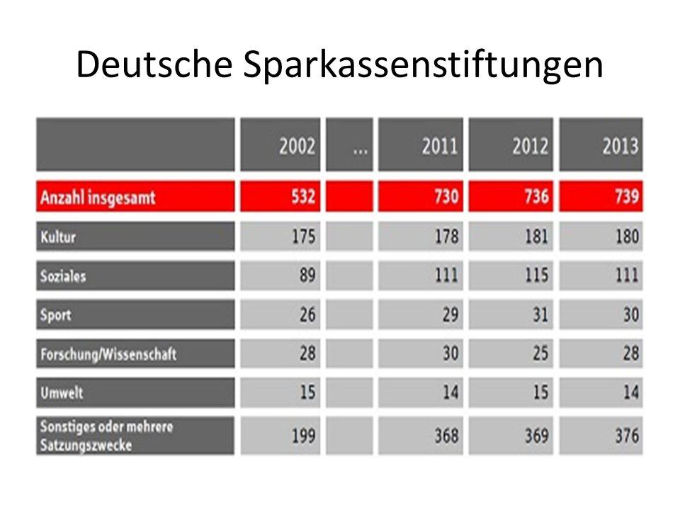 Deutsche Sparkassenstiftungen