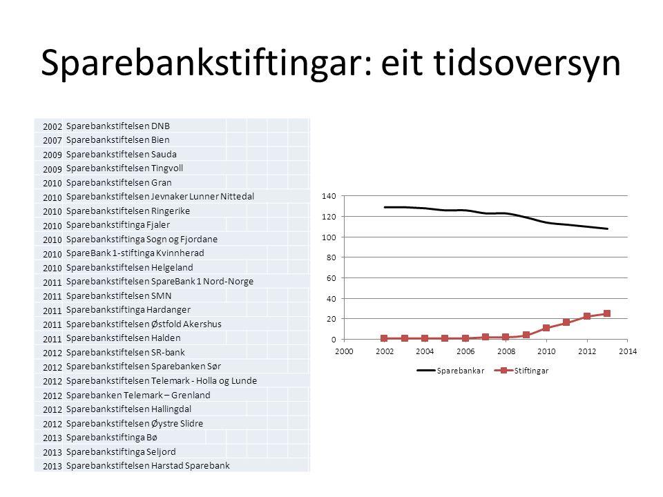 Tysk, lokal meirverdi 2013: Tyske sparebankar (inkludert stiftingane): 503 millionar Euro i gåver Samla kapital i stiftingane: 2,29 milliardar Euro Utdeling frå stiftingane: 73,5 millionar Euro