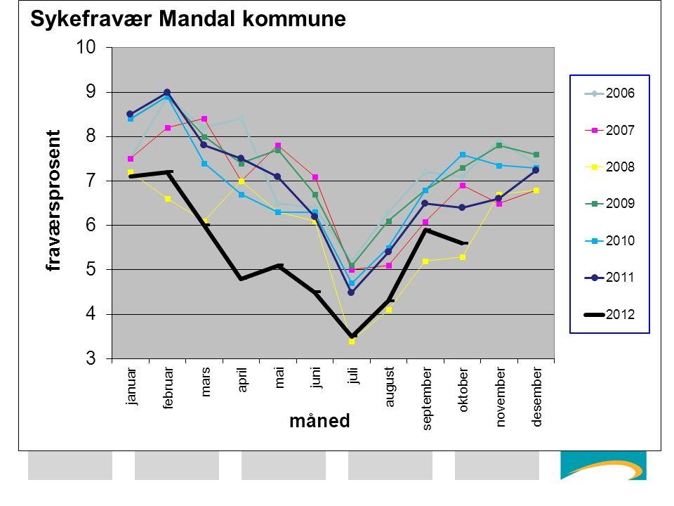 Sykefravær 2003-okt 2012