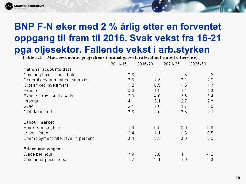 10 BNP F-N øker med 2 % årlig etter en forventet oppgang til fram til 2016.