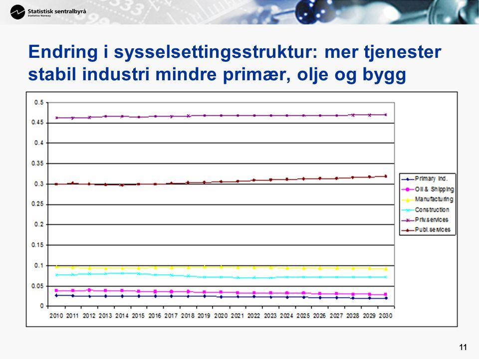 11 Endring i sysselsettingsstruktur: mer tjenester stabil industri mindre primær, olje og bygg