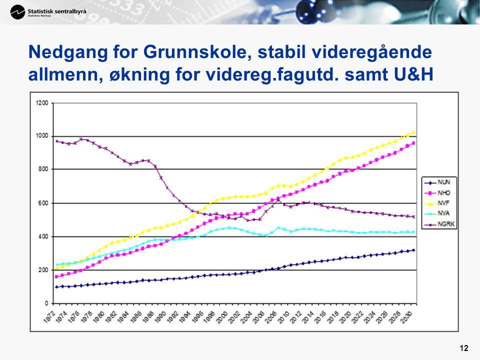 12 Nedgang for Grunnskole, stabil videregående allmenn, økning for videreg.fagutd. samt U&H