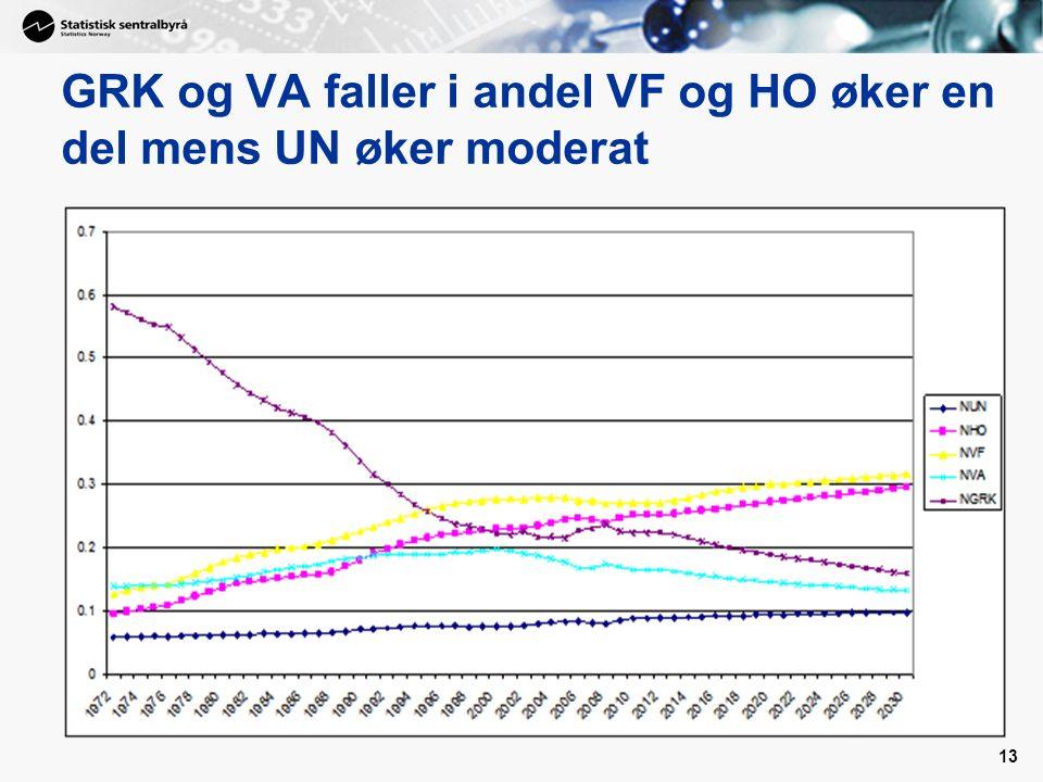 13 GRK og VA faller i andel VF og HO øker en del mens UN øker moderat