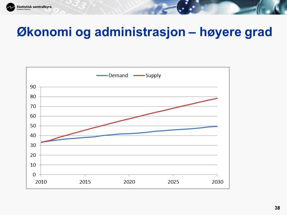 38 Økonomi og administrasjon – høyere grad 38