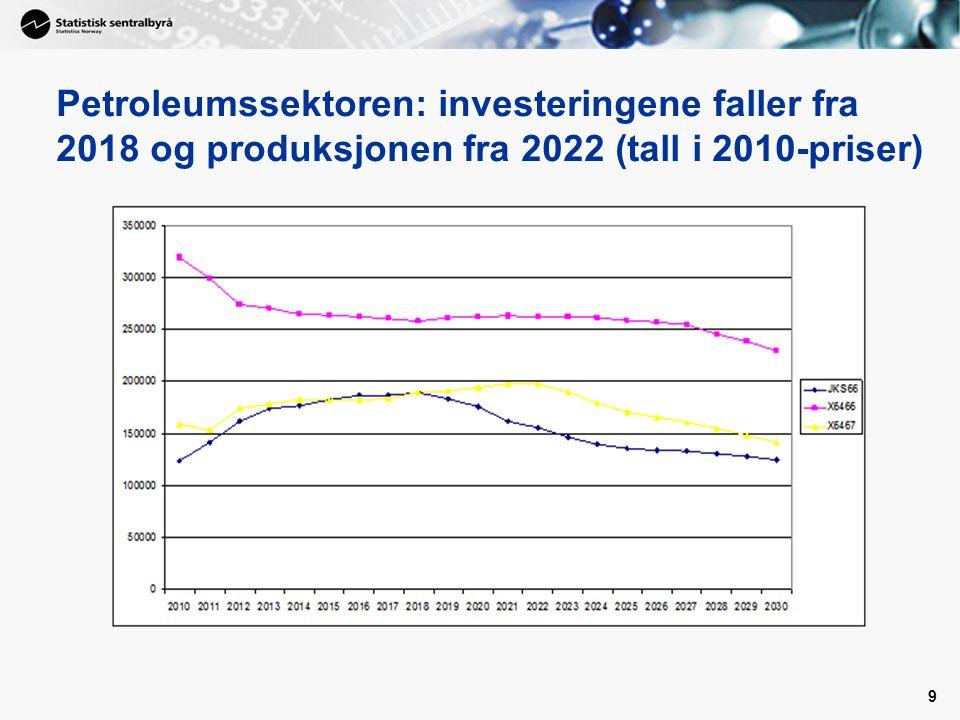 9 Petroleumssektoren: investeringene faller fra 2018 og produksjonen fra 2022 (tall i 2010-priser)
