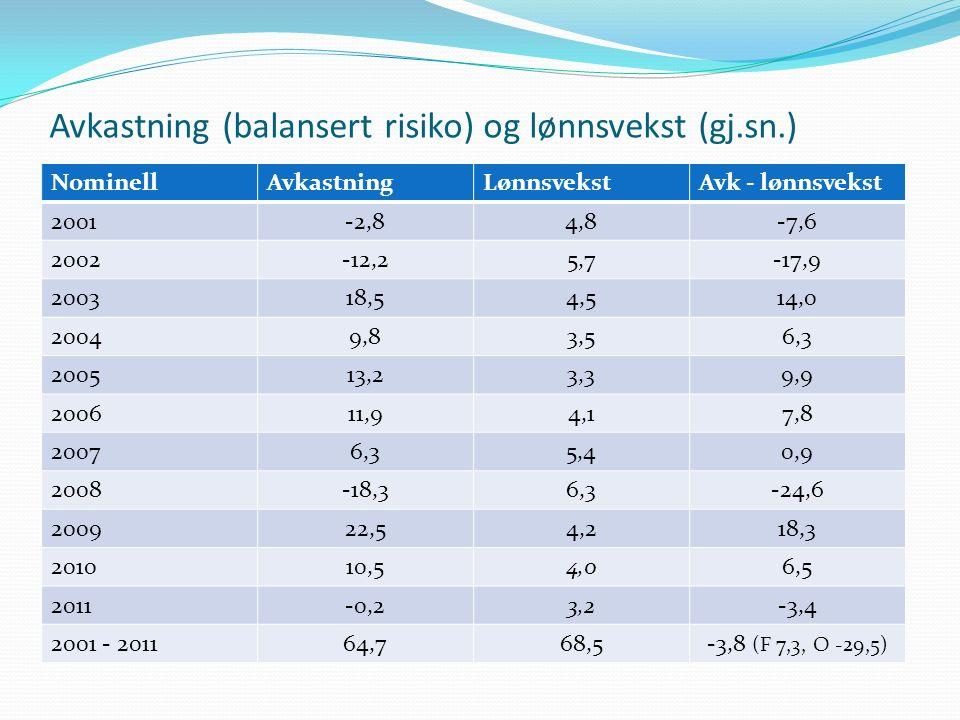 Avkastning (balansert risiko) og lønnsvekst (gj.sn.) NominellAvkastningLønnsvekstAvk - lønnsvekst 2001-2,84,8-7,6 2002-12,25,7-17,9 200318,54,514,0 20