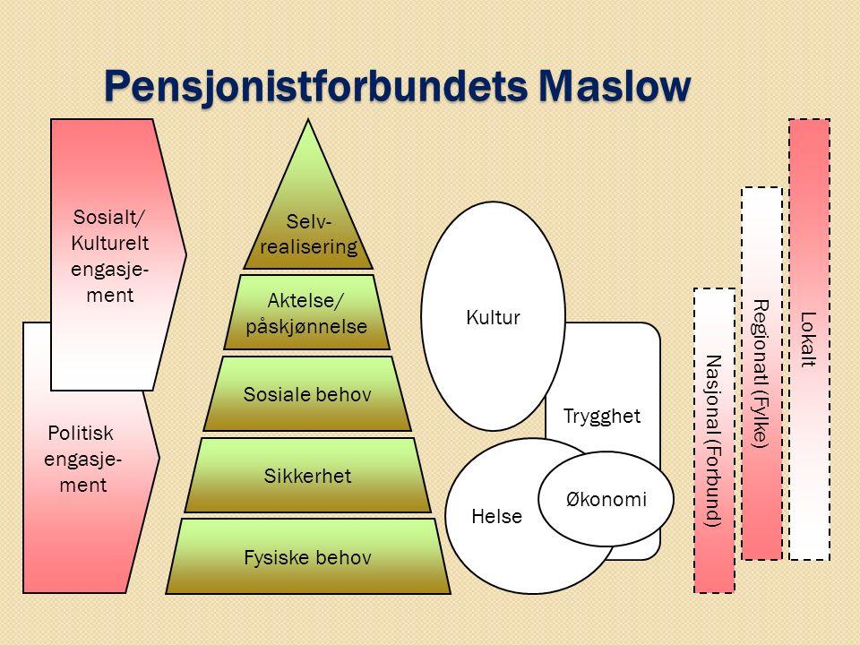 Trygghet Pensjonistforbundets Maslow Politisk engasje- ment Sosialt/ Kulturelt engasje- ment Fysiske behov Sikkerhet Sosiale behov Aktelse/ påskjønnel