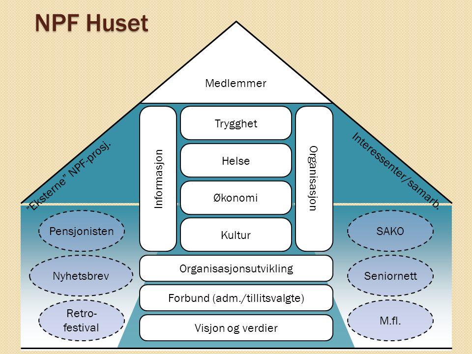 NPF Huset Trygghet Helse Økonomi Kultur Organisasjonsutvikling Forbund (adm./tillitsvalgte) Visjon og verdier Informasjon Organisasjon Medlemmer Pensj