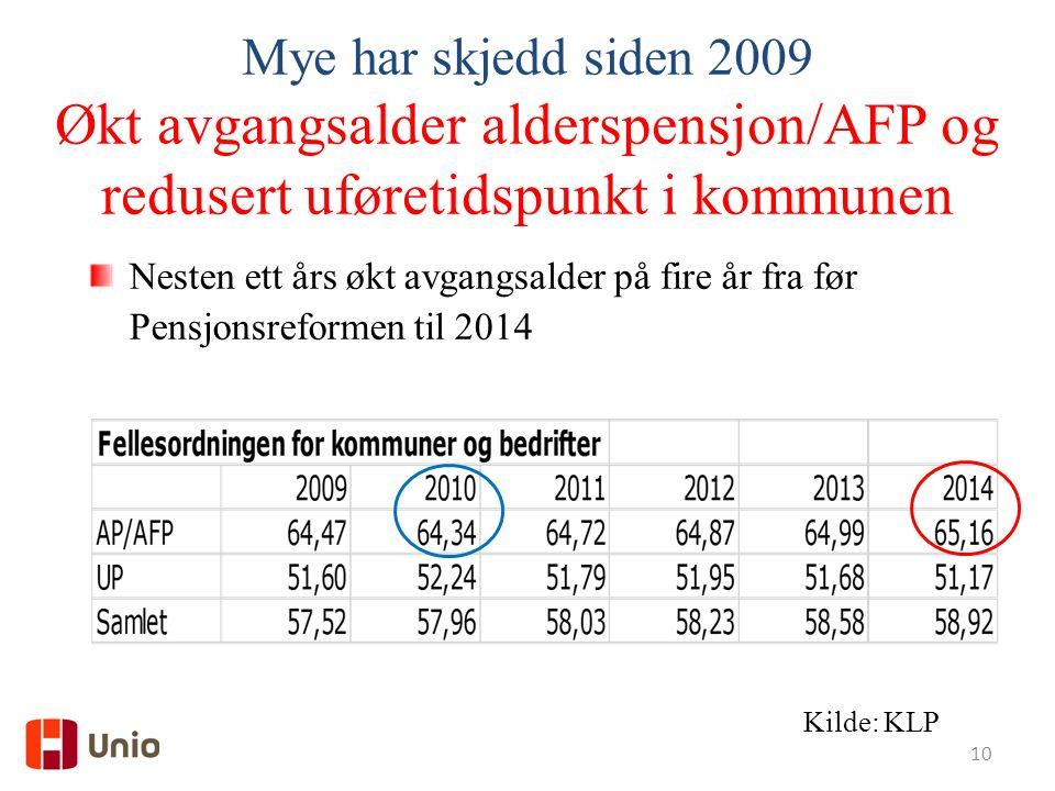 10 Mye har skjedd siden 2009 Økt avgangsalder alderspensjon/AFP og redusert uføretidspunkt i kommunen Nesten ett års økt avgangsalder på fire år fra før Pensjonsreformen til 2014 Kilde: KLP