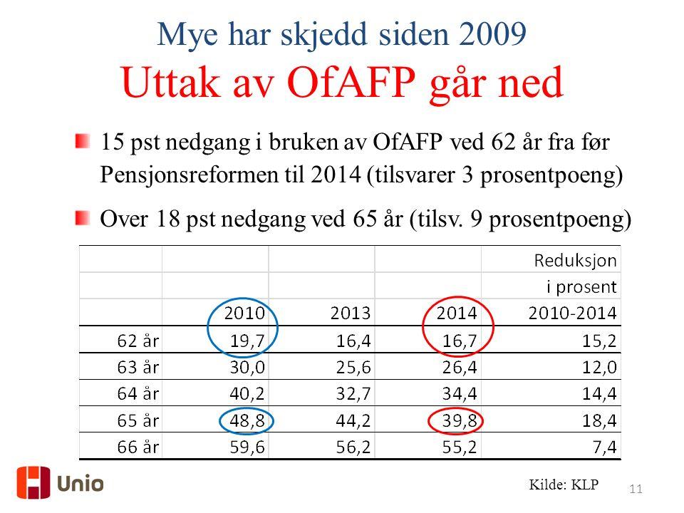 11 15 pst nedgang i bruken av OfAFP ved 62 år fra før Pensjonsreformen til 2014 (tilsvarer 3 prosentpoeng) Over 18 pst nedgang ved 65 år (tilsv.