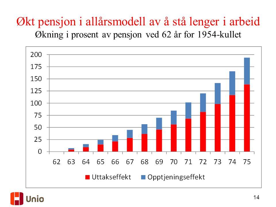 14 Økt pensjon i allårsmodell av å stå lenger i arbeid Økning i prosent av pensjon ved 62 år for 1954-kullet