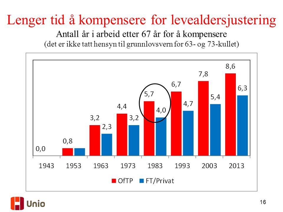 16 Lenger tid å kompensere for levealdersjustering Antall år i arbeid etter 67 år for å kompensere (det er ikke tatt hensyn til grunnlovsvern for 63- og 73-kullet)
