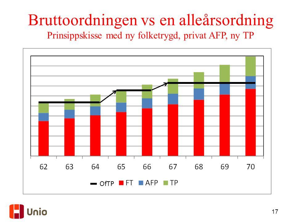 17 Bruttoordningen vs en alleårsordning Prinsippskisse med ny folketrygd, privat AFP, ny TP OfTP