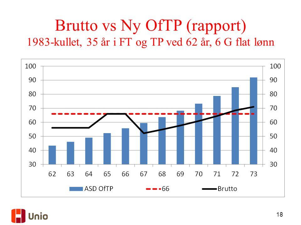 18 Brutto vs Ny OfTP (rapport) 1983-kullet, 35 år i FT og TP ved 62 år, 6 G flat lønn