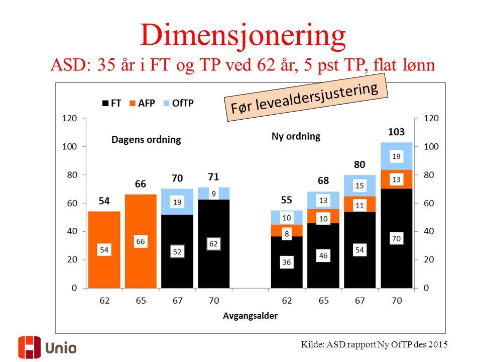 Dimensjonering ASD: 35 år i FT og TP ved 62 år, 5 pst TP, flat lønn Kilde: ASD rapport Ny OfTP des 2015 Før levealdersjustering