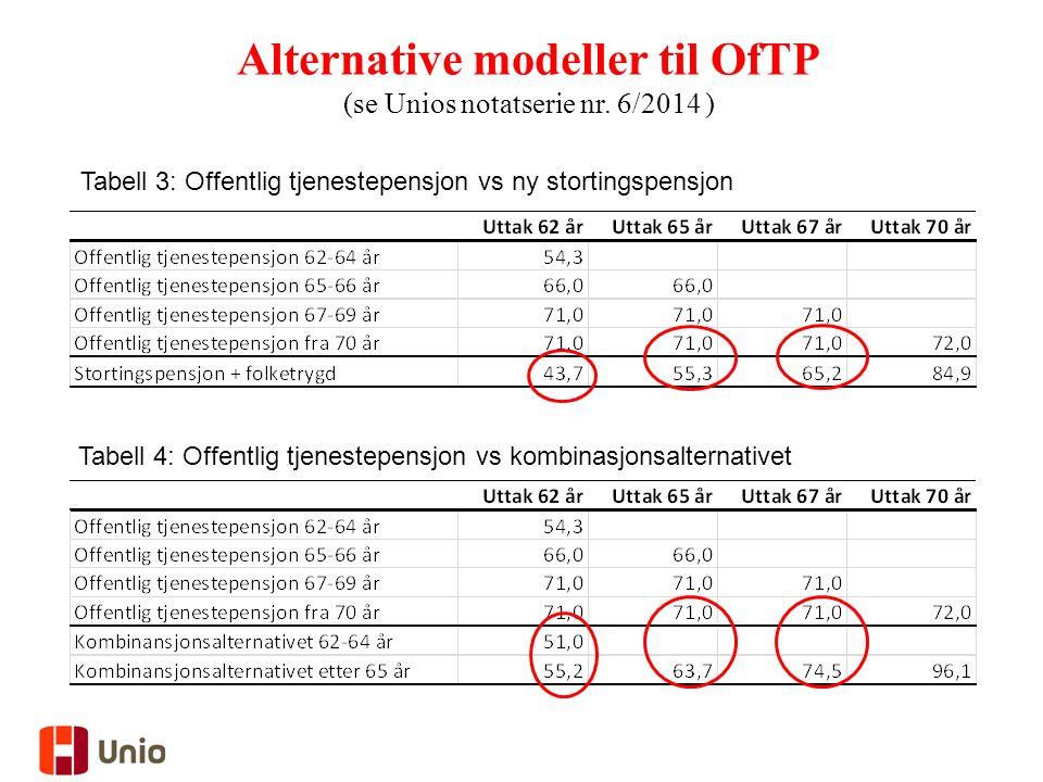 Alternative modeller til OfTP (se Unios notatserie nr.