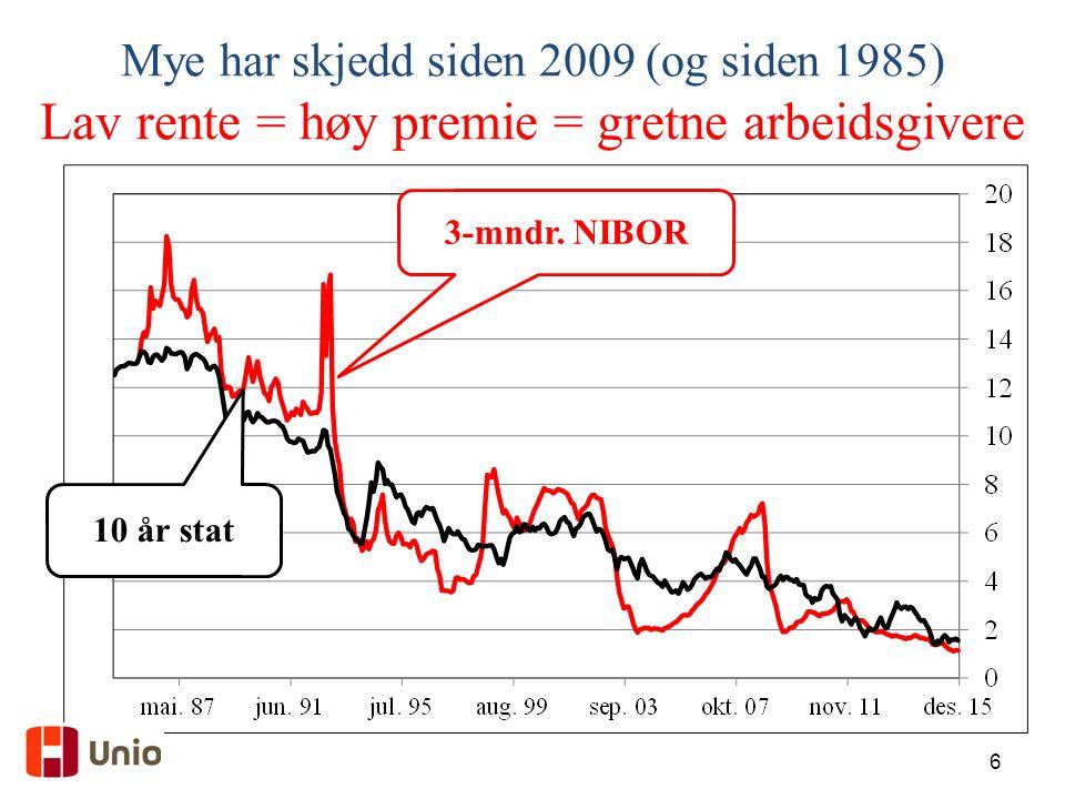 6 Mye har skjedd siden 2009 (og siden 1985) Lav rente = høy premie = gretne arbeidsgivere 3-mndr.