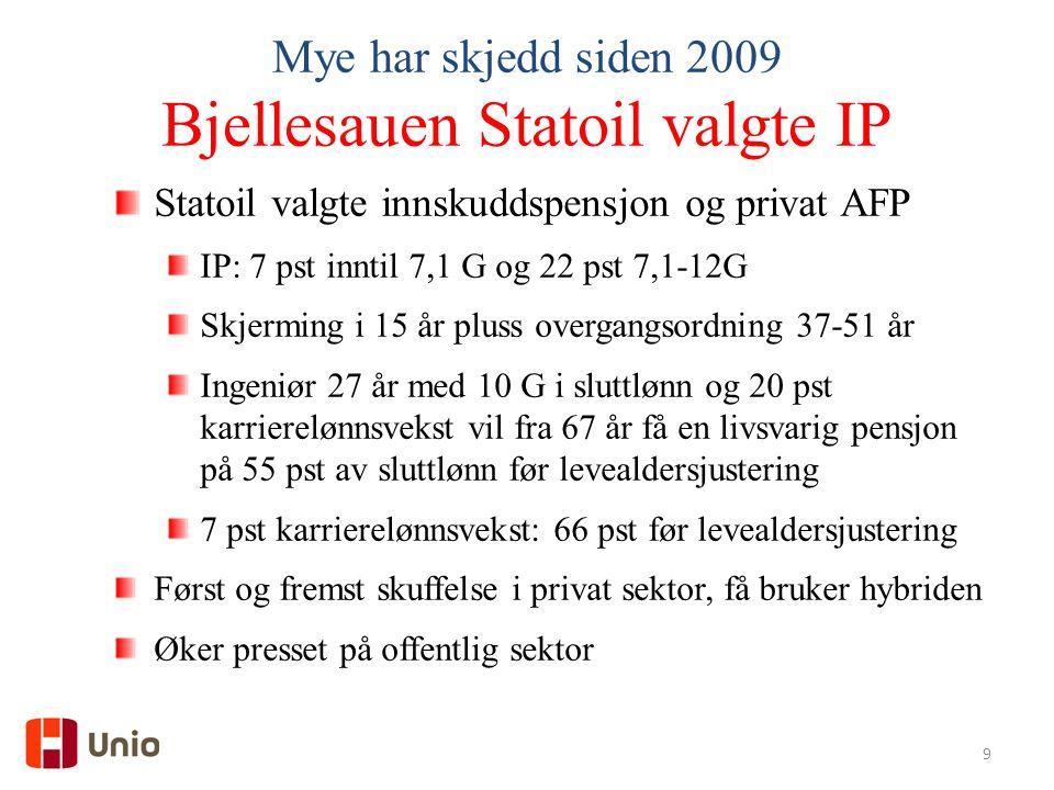 9 Bjellesauen Statoil valgte IP Statoil valgte innskuddspensjon og privat AFP IP: 7 pst inntil 7,1 G og 22 pst 7,1-12G Skjerming i 15 år pluss overgangsordning 37-51 år Ingeniør 27 år med 10 G i sluttlønn og 20 pst karrierelønnsvekst vil fra 67 år få en livsvarig pensjon på 55 pst av sluttlønn før levealdersjustering 7 pst karrierelønnsvekst: 66 pst før levealdersjustering Først og fremst skuffelse i privat sektor, få bruker hybriden Øker presset på offentlig sektor
