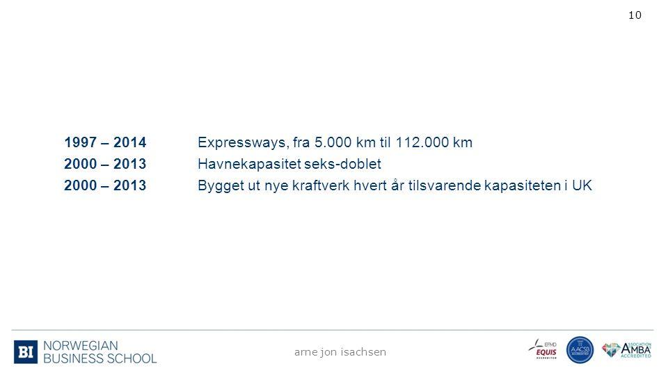 1997 – 2014Expressways, fra 5.000 km til 112.000 km 2000 – 2013 Havnekapasitet seks-doblet 2000 – 2013 Bygget ut nye kraftverk hvert år tilsvarende ka