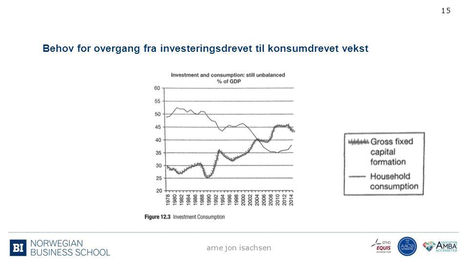 Behov for overgang fra investeringsdrevet til konsumdrevet vekst arne jon isachsen 15