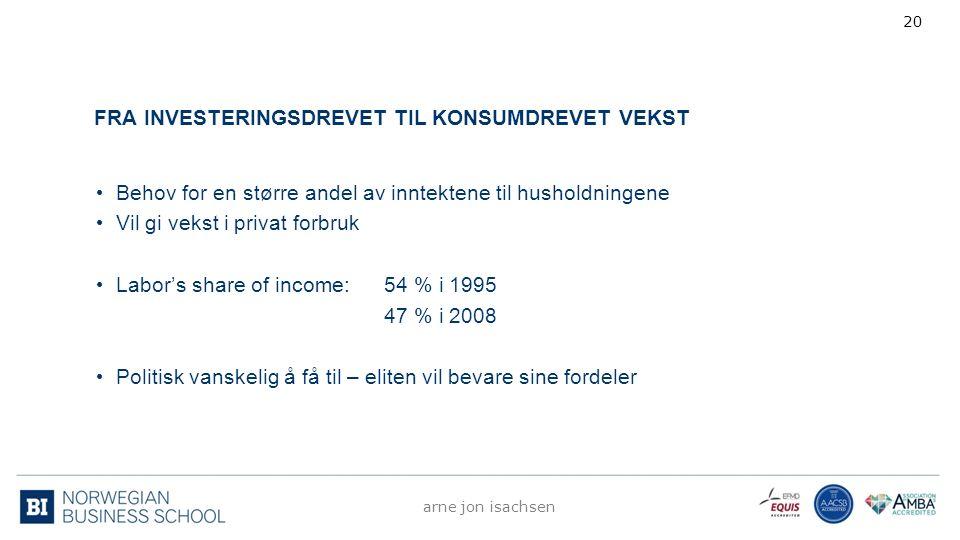 FRA INVESTERINGSDREVET TIL KONSUMDREVET VEKST Behov for en større andel av inntektene til husholdningene Vil gi vekst i privat forbruk Labor's share o