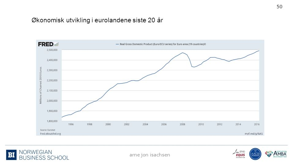Økonomisk utvikling i eurolandene siste 20 år arne jon isachsen 50