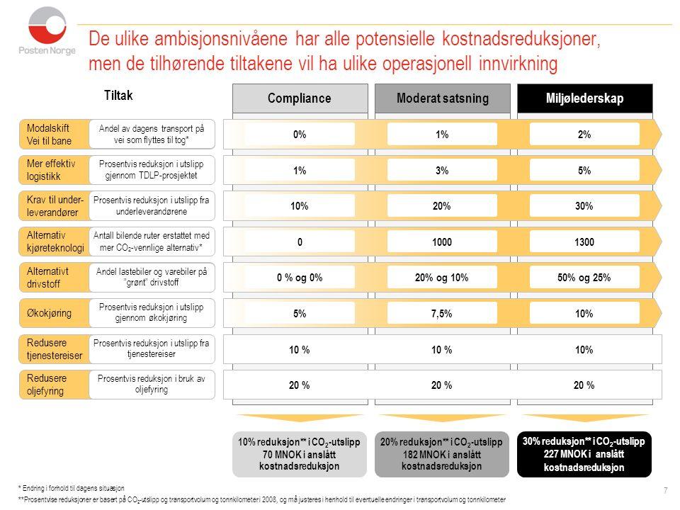 Tiltak De ulike ambisjonsnivåene har alle potensielle kostnadsreduksjoner, men de tilhørende tiltakene vil ha ulike operasjonell innvirkning MiljølederskapComplianceModerat satsning Modalskift Vei til bane 0%1%2% Andel av dagens transport på vei som flyttes til tog* Mer effektiv logistikk 1%3%5% Prosentvis reduksjon i utslipp gjennom TDLP-prosjektet Krav til under- leverandører 10%20%30% Prosentvis reduksjon i utslipp fra underleverandørene Alternativ kjøreteknologi 010001300 Antall bilende ruter erstattet med mer CO 2 -vennlige alternativ* Alternativt drivstoff 0 % og 0%20% og 10%50% og 25% Andel lastebiler og varebiler på grønt drivstoff Økokjøring 5%7,5%10% Prosentvis reduksjon i utslipp gjennom økokjøring Redusere tjenestereiser 10 % Prosentvis reduksjon i utslipp fra tjenestereiser Redusere oljefyring 20 % Prosentvis reduksjon i bruk av oljefyring 10% reduksjon** i CO 2 -utslipp 70 MNOK i anslått kostnadsreduksjon 20% reduksjon** i CO 2 -utslipp 182 MNOK i anslått kostnadsreduksjon 30% reduksjon** i CO 2 -utslipp 227 MNOK i anslått kostnadsreduksjon * Endring i forhold til dagens situasjon **Prosentvise reduksjoner er basert på CO 2 -utslipp og transportvolum og tonnkilometer i 2008, og må justeres i henhold til eventuelle endringer i transportvolum og tonnkilometer 7