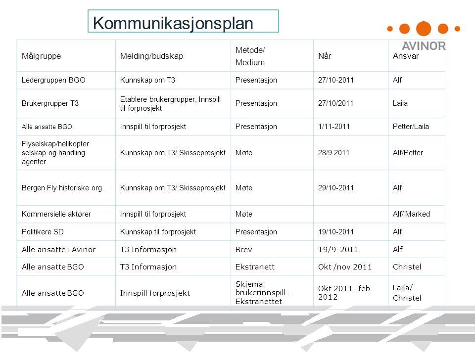 Kommunikasjonsplan MålgruppeMelding/budskap Metode/ Medium NårAnsvar Ledergruppen BGOKunnskap om T3Presentasjon27/10-2011Alf Brukergrupper T3 Etablere