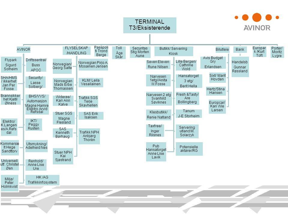 TERMINAL T3/Eksisterende AVINOR Flypark Sigurd Solheim Driftssentral/ Buss APOC SHA/HMS / ikkerhet Jan Per Fosse Security/ Lasse Solberg/ Brannsikker