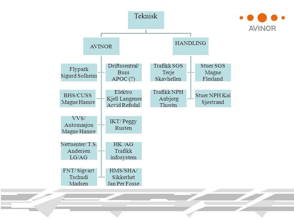 Teknisk AVINOR Flypark Sigurd Solheim Driftssentral/ Buss APOC (?) BHS/CUSS Magne Hamre Elektro Kjell Langenes Arvid Refsdal VVS/ Automasjon Magne Ham