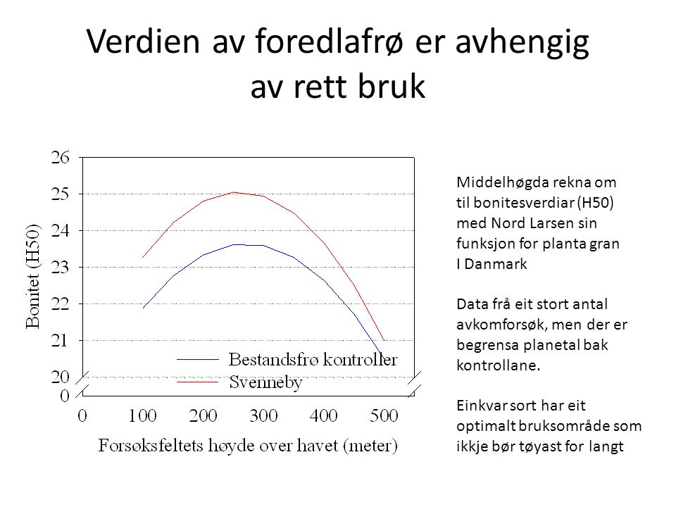 Verdien av foredlafrø er avhengig av rett bruk Middelhøgda rekna om til bonitesverdiar (H50) med Nord Larsen sin funksjon for planta gran I Danmark Data frå eit stort antal avkomforsøk, men der er begrensa planetal bak kontrollane.